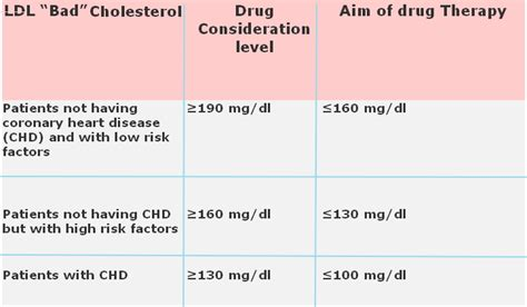 Effects high cholesterol picture 5
