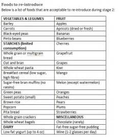south beach diet phase 2 foods picture 15