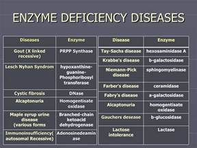enzyme deficiency and weight loss picture 1