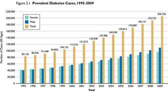 incidence of thyroid diseases in type 2 diabetes picture 9