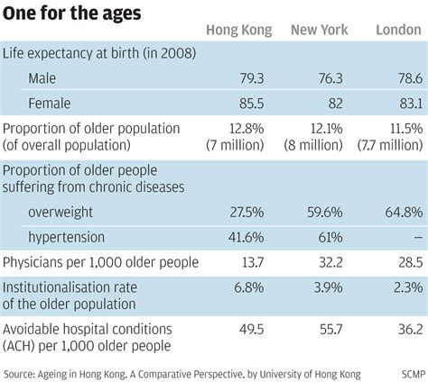 aging problem in hong kong solution picture 1