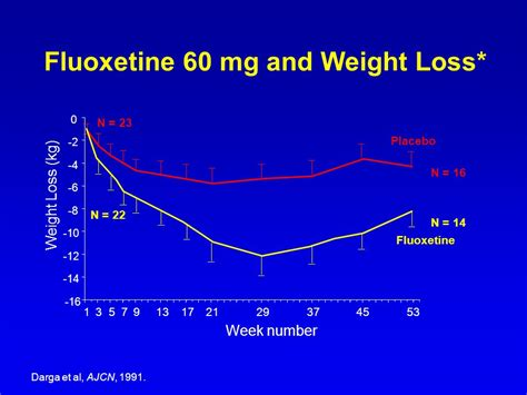 prozac and weight loss 13 picture 1