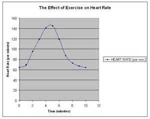 effects of exercise on heart rate and blood picture 2