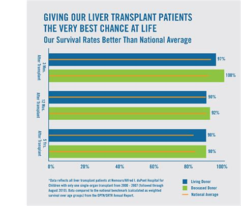 liver transplant survival rates picture 2