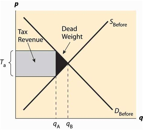 pigovian tax and dead weight loss picture 4