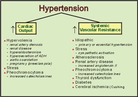 hypothyroidism and secondary high blood pressure picture 2
