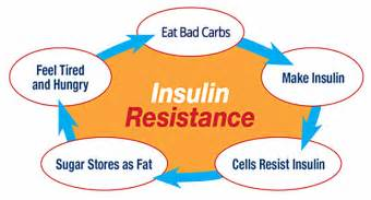 insulin resistence and weight loss picture 1
