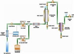 c02 pressure herbal oil extractors picture 2