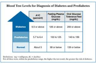 diabetic diets for men that are 72 years old picture 6