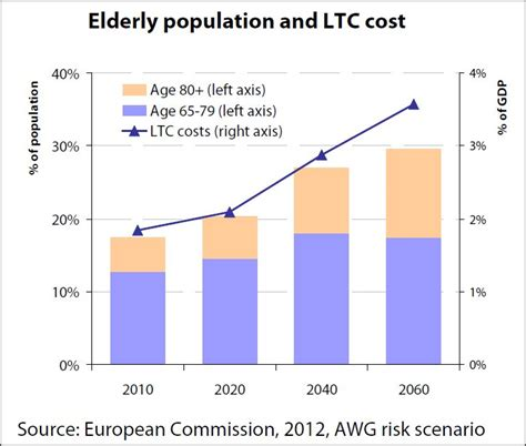 ageing and longterm services picture 10