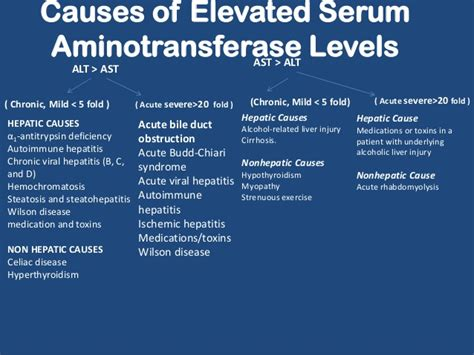 what causes liver enzymes to elevate picture 11