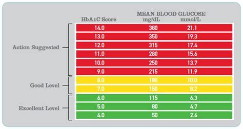 can stress elevate blood sugar in non diabetics picture 11