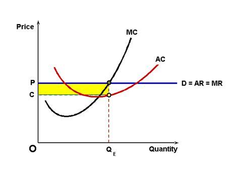 total revenue curve under monopoly picture 7