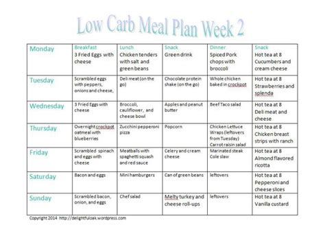 2 weeks low carb diet picture 1