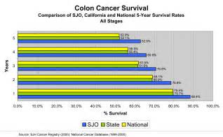prognosis for colon cancer picture 1