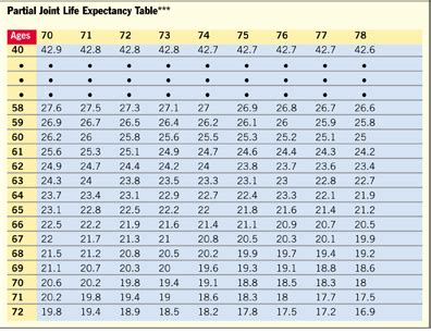 joint life expectancy table 2015 picture 2