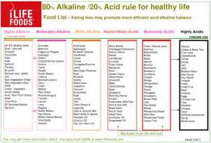 acidic versus alkaline diet picture 3