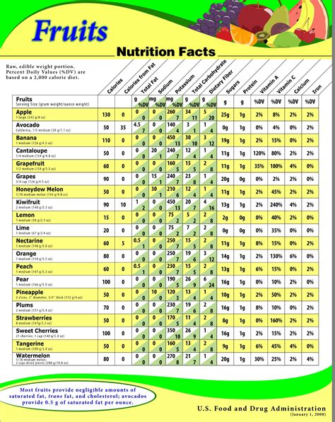 diet charts picture 14