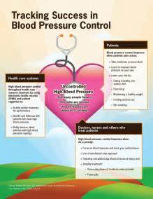 Blood pressure - controlling hypertension picture 5