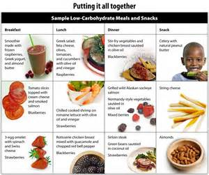 carbohydrates in diabetic diet picture 14