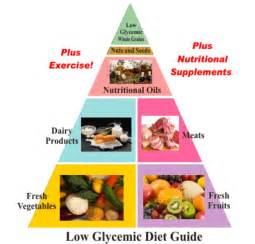 glycenie diet picture 17