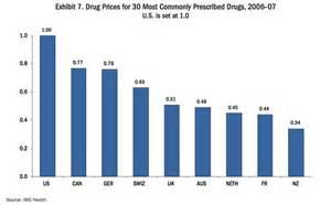 compare prescription prices picture 1