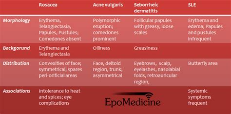 acne vulgaris causes, diagnosis & treatments - clinical picture 8