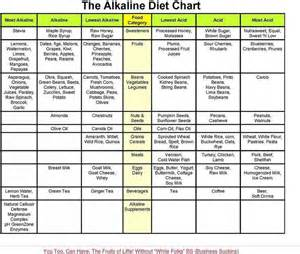 alkeline diet and fruit picture 10