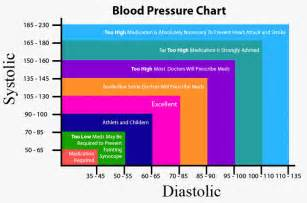 Causes of blood pressure 180 105 picture 18