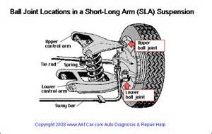 vehicle ball joints picture 1