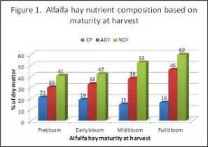 alfalfa nutrients picture 17