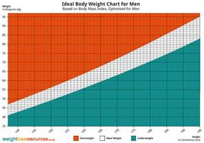 weight loss tables for men picture 7