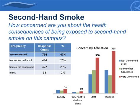yale studies second hand smoke picture 7