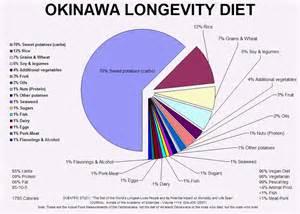 okinowan diet picture 3