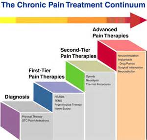 chronic pain relief picture 2