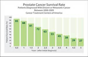 survival rate of prostatic carcinoma picture 3