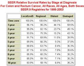 stage 3 colon cancer odds picture 6