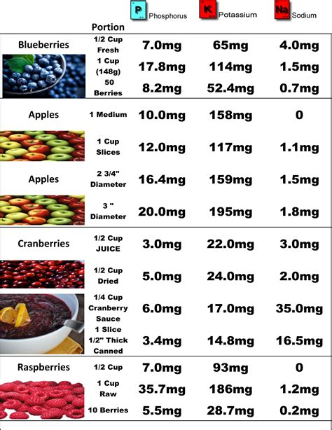 chronic renal failure diet picture 18