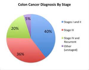 colon cancer and fever picture 2