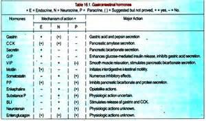 gastrointestinal hormones picture 5