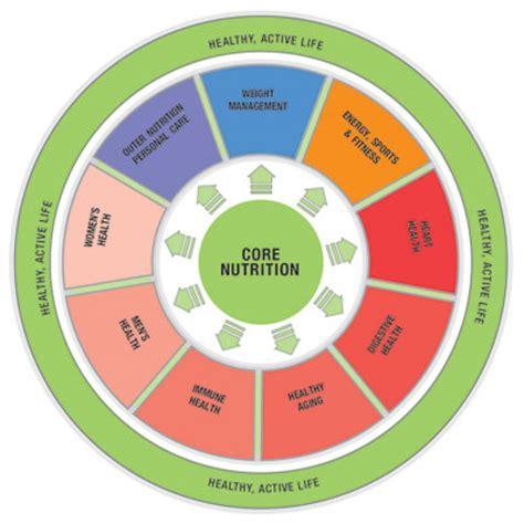 core diet picture 6