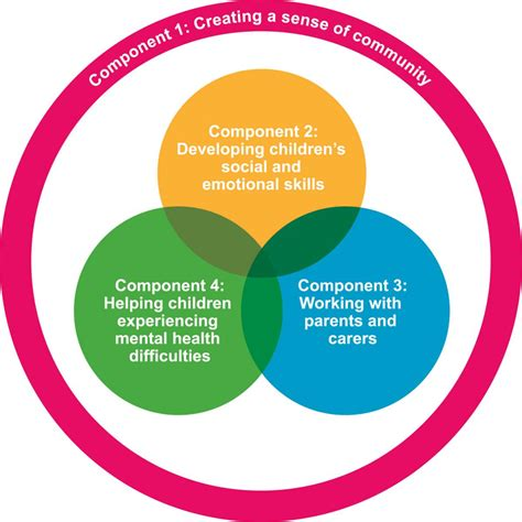 major components of the psychological aspect of aging picture 1