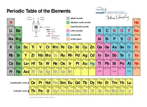 chemical elements on the hair that reacts to picture 17