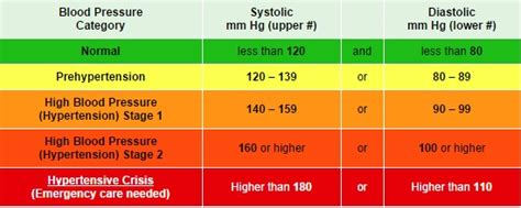 Blood pressure requirements picture 11