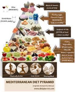 mediterranean diet pyramid picture 3