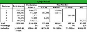 aging schedule for accounts receivables picture 2