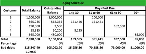 aging schedule for accounts receivables picture 3
