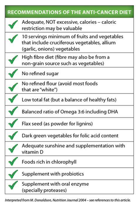 anti cancer vitamin diet picture 11