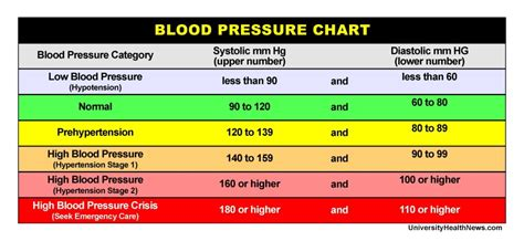120 60 blood pressure picture 3