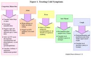 2014 flu symptoms and duration picture 14